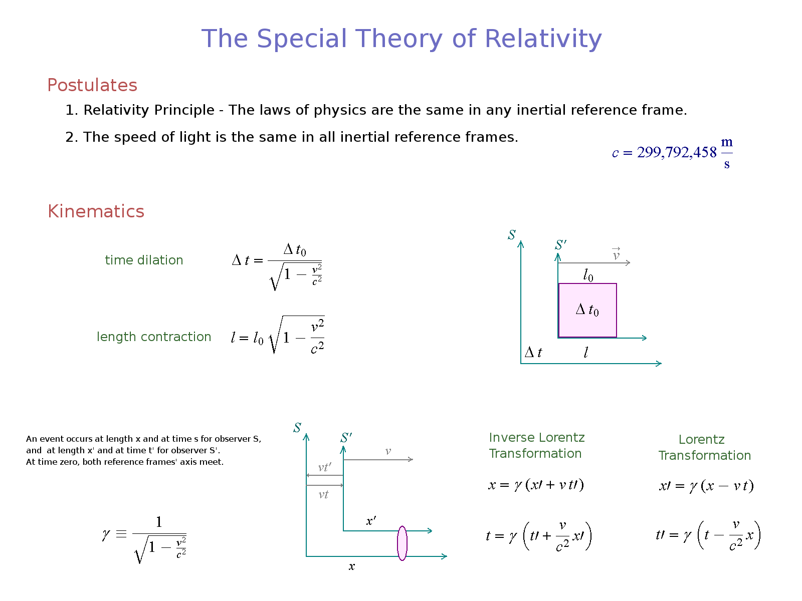 theory of relativity Relativity has 14,340 ratings and 499 reviews jonathan said: this is the copy that i wanted in his own words, he describes conceptually the theory of s.